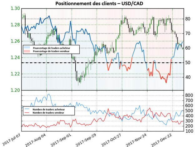 USD/CAD: le dollar US conserve son risque baissier selon l'indicateur Sentiment