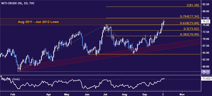 Crude Oil Price Gains May Stall as Gold Drops on Fed Rate Hike Bets