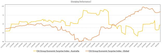 Indice di sorpresa economica australiana