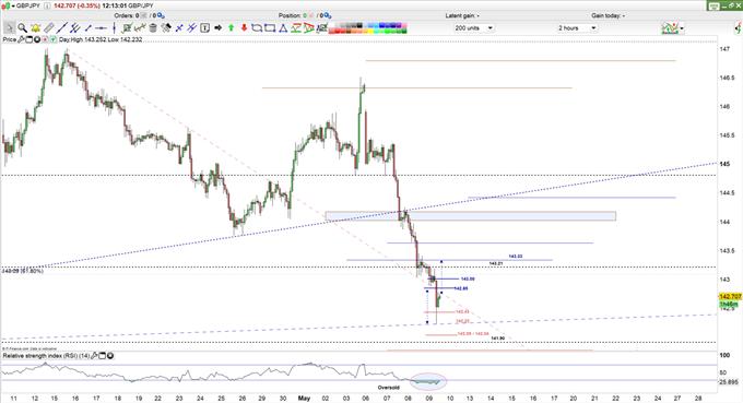 GBP/JPY Price- 2H Chart