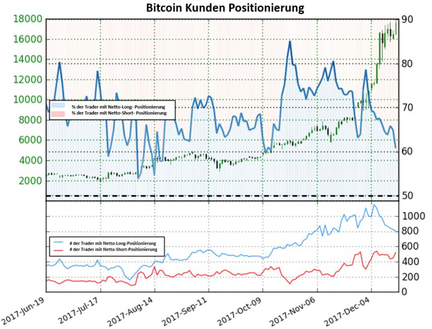 Bitcoin Konnte Weiter Steigen Nach Einer Verschiebung Im Sentiment