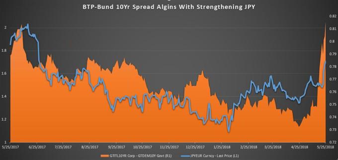 Bearish EUR/JPY on Accelerating Italian Political Drama