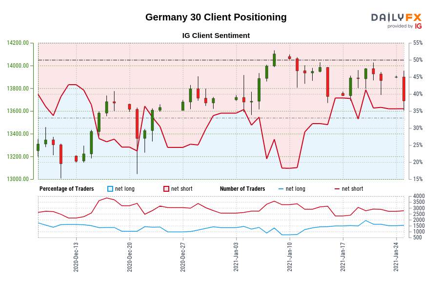 Our data shows traders are now net-long Germany 30 for the first time since Dec 11, 2020 when Germany 30 traded near 13,135.60.