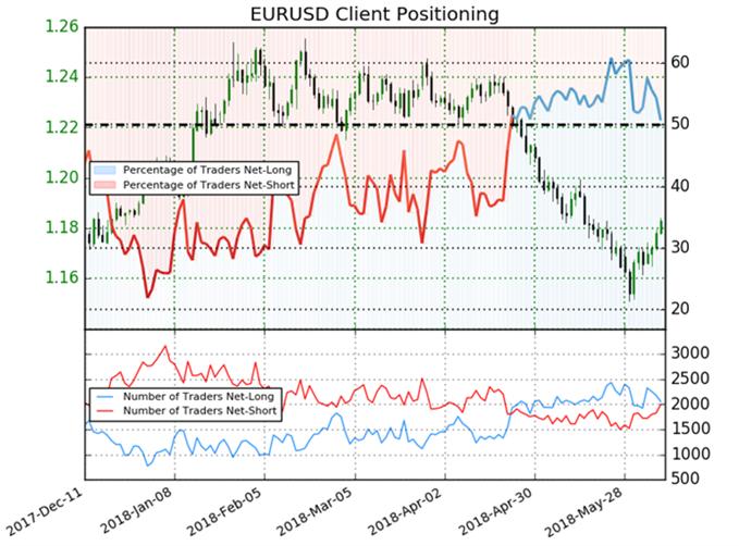EUR/USD Sentiment