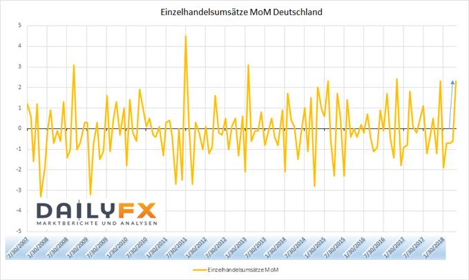 Deutsche Einzelhandelsumsätze
