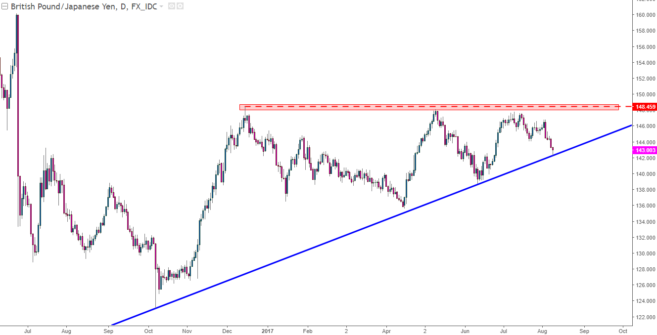 Ascending wedge forex