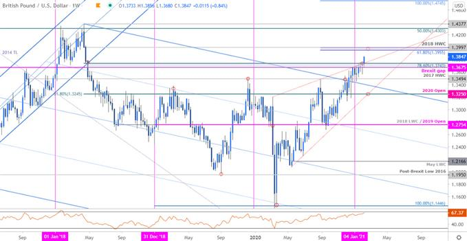 Sterling Price Chart - GBP/USD Weekly - British Pound vs US Dollar Trade Outlook - Technical Forecast