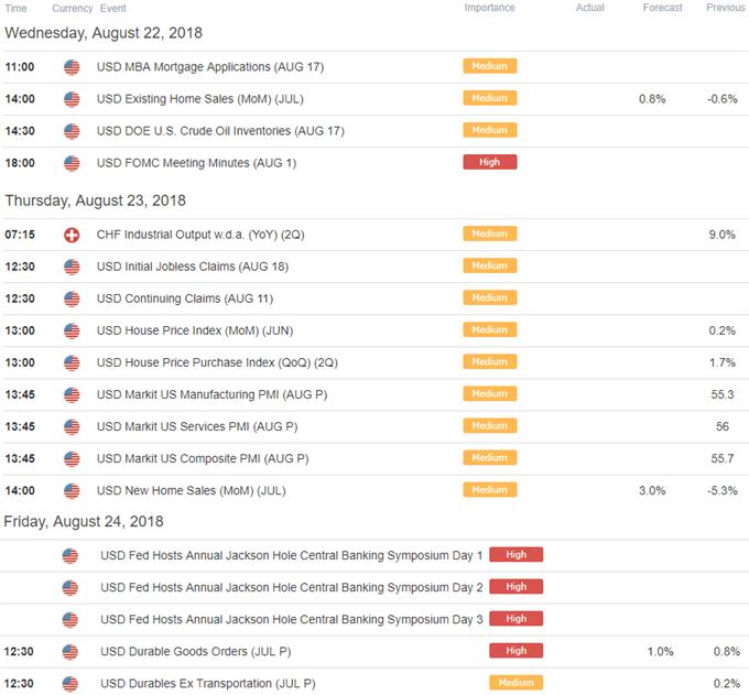 USD/CHF Economic Calendar