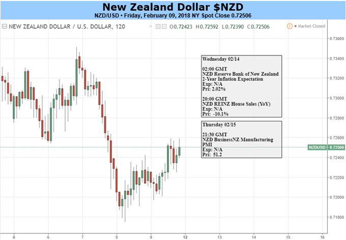 New Zealand Dollar Braces for Risk Trends and US CPI