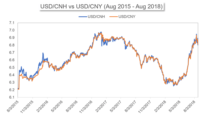 Usd Cnh Vs Cny Price Chart From August 2017 To 2018
