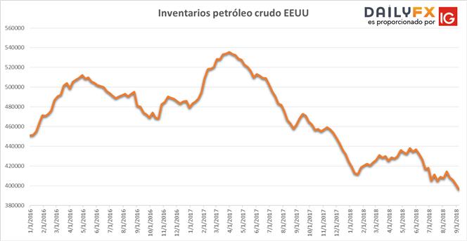 Precio del petróleo continúa avances tras reducción de inventarios en EEUU