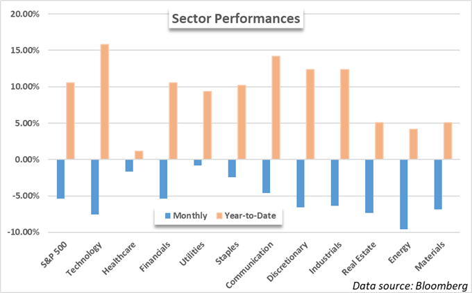 S&P 500 sector performances