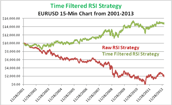 Time filtered trading strategy using RSI on EURUSD 15 minute chart