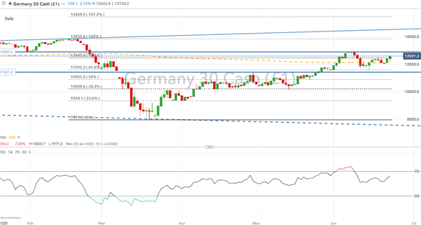 DAX 30, Euro Stoxx 50 Outlook: Looking for Post Crash Peak