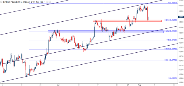 GBP/USD Technical Analysis: BoE Brings on Fibonacci Support Test