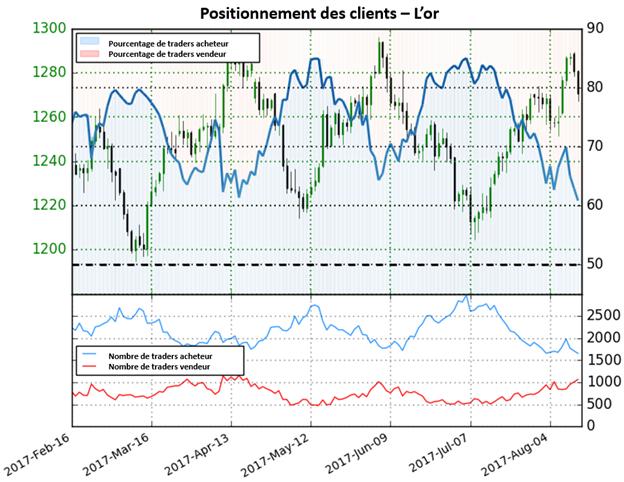 Le positionnement semble changer de perspective sur l'or, probable poursuite de la hausse