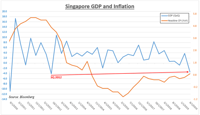 Singapore GDP and Inflation