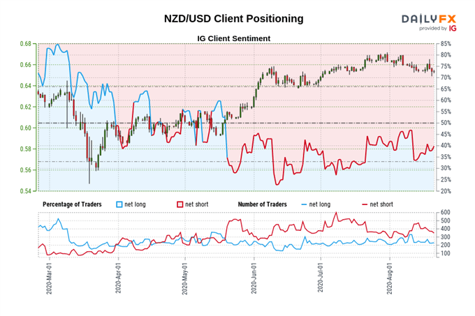 New Zealand Dollar Outlook: AUD/NZD, NZD/USD, NZD/JPY Levels to Watch