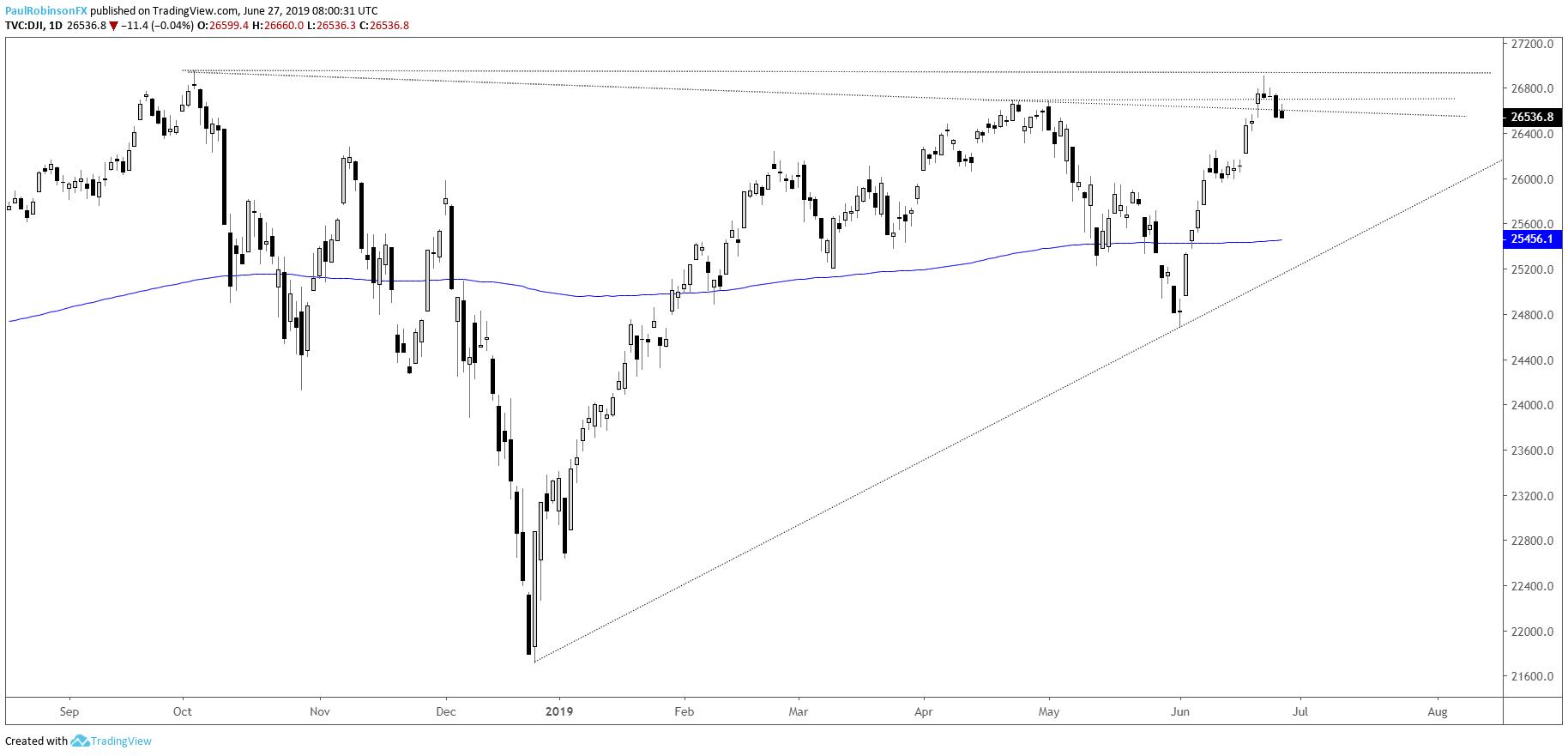 Dow Jones, S&P 500, and Nasdaq 100 Technical Analysis