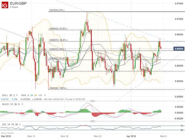 Euro Price Chart Forecast: Will ECB, Draghi Reignite Downtrend?