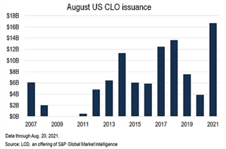 US Dollar, Japanese Yen May Rise if Fed Policy Destabilizes CLO Market