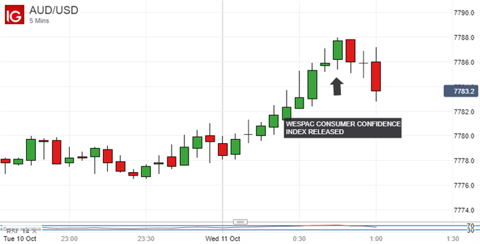 Japanese Yen, Australian Dollar Fail To Gain On Strong Local Data