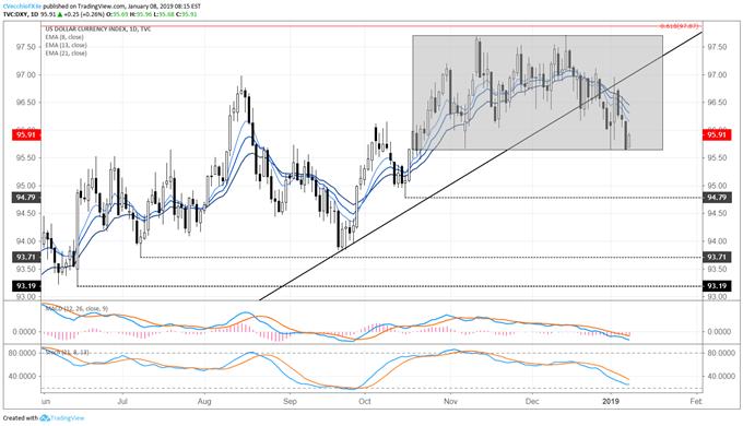 DXY Index Maintains Range as Markets Await US-China Trade Negotiations