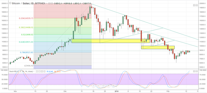 Bitcoin Price Chart Signals Higher Prices But at a Slower Pace