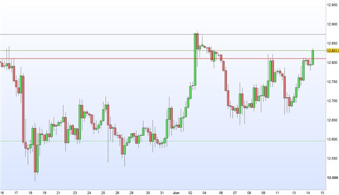 DAX 30: FED'sche Währungshüter im Blickpunkt