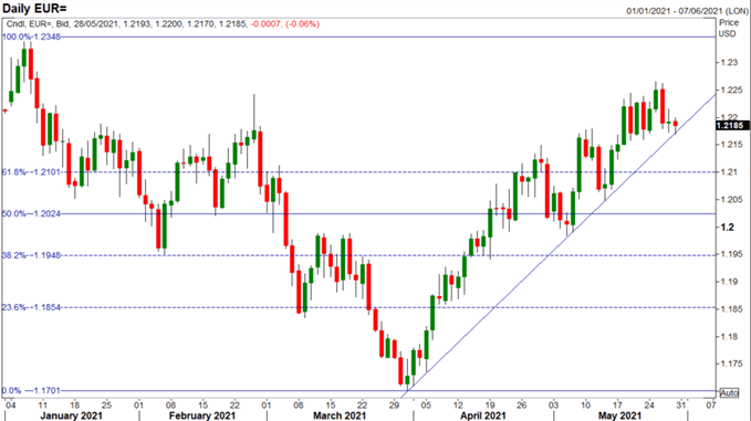 Euro Latest: EUR/USD Upside Exhausted, Risking a Pullback