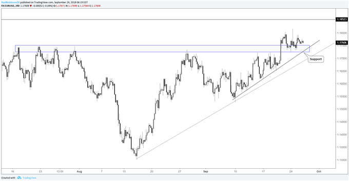 EUR/USD daily chart, supported