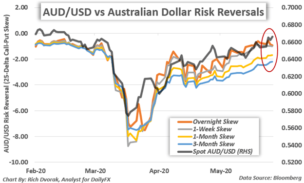 AUDUSD Price Chart AUD to USD Australian Dollar Risk Reversals China Tension
