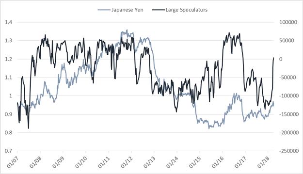 تقرير التزام المتداولين - المضاربون الكبار غير التجاريين يتحولون نحو شراء الين الياباني للمرة الأولى منذ 17 شهراً