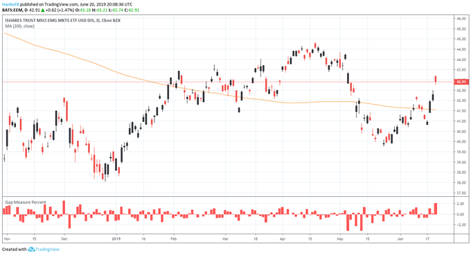 emerging market etf price chart