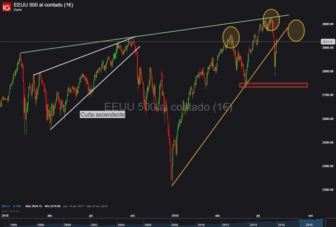 Gráfico diario S&P 500 - 09/08/2019