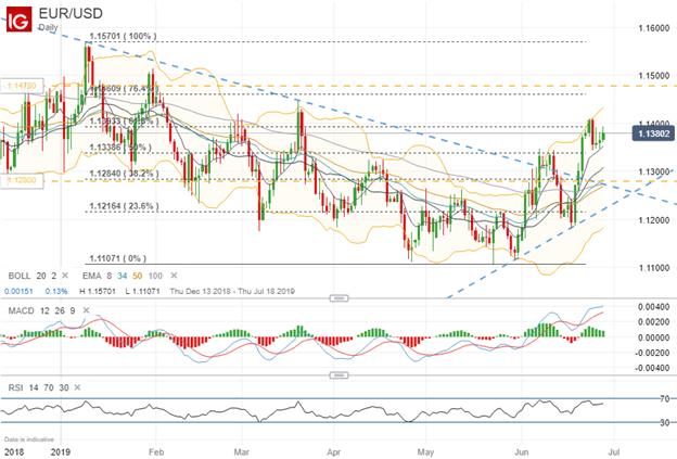 spot eurusd rate chart technical analysis