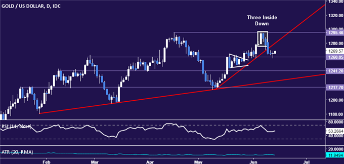 Gold Prices May Fall as FOMC Leaves Rate Hike Outlook Unchanged