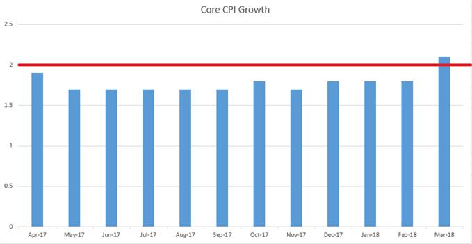 US CPI - Core