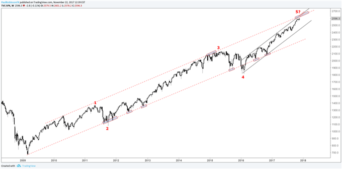 Big-Picture Technical Analysis for S&P 500, Euro, Oil & AUD/JPY