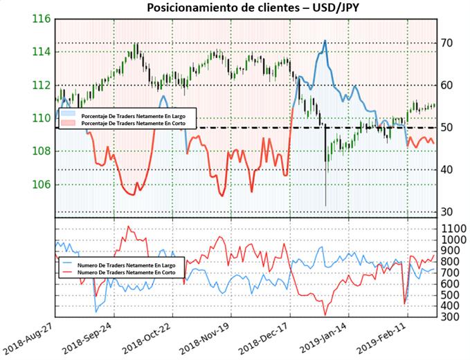USD/JPY extiende perspectiva mixta