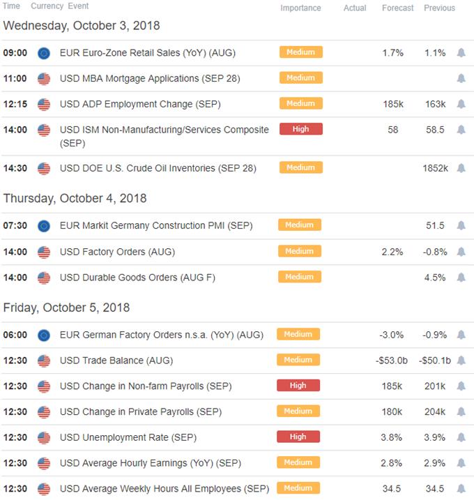 EUR/ USD Economic Calendar