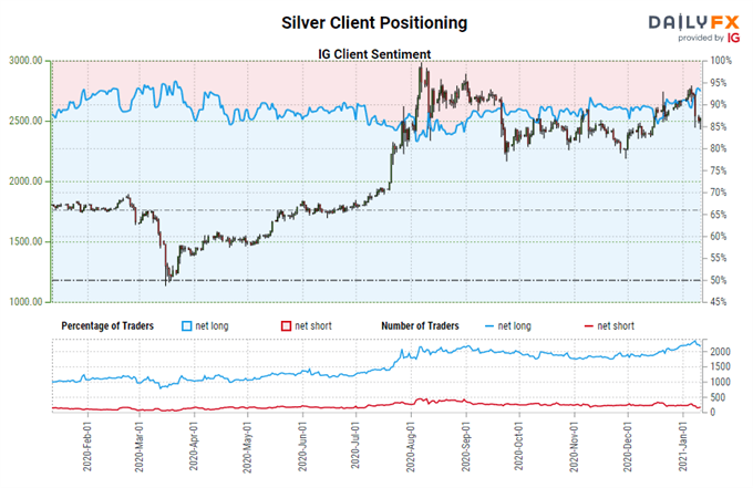 Silver Price Forecast: How Bad Have Bulls Been Harmed? - Levels for XAG/USD