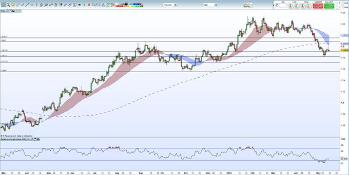EURUSD Low to be Retested as US Treasury Yields Jump