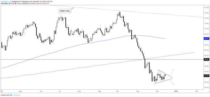 Crude oil daily chart, up or down? Wait for the break...