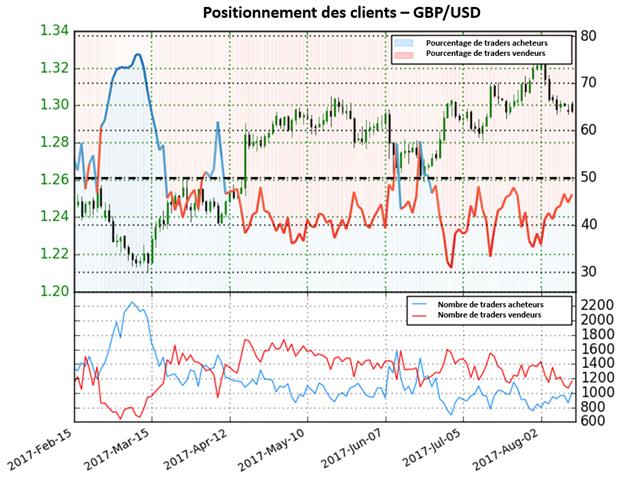 Le GBP/USD est dans un range et sans direction précise selon le Sentiment