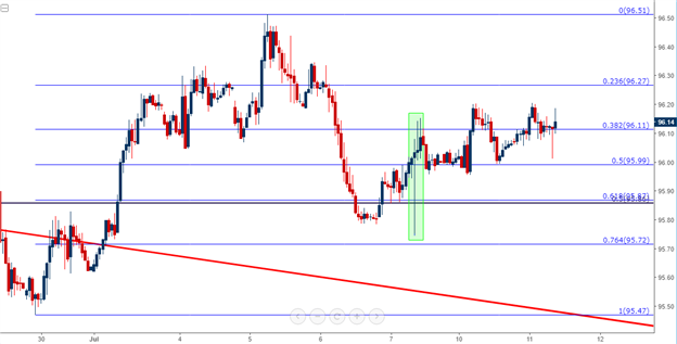 Pound Tests Support as USD Attempts to Build a Bullish Base