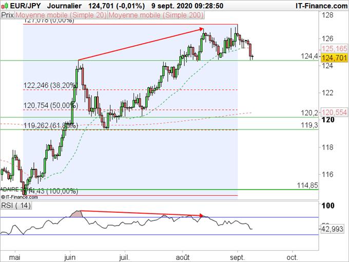 EUR/JPY, GBP/JPY : Les devises brexit souffrent contre le yen à des degrés différents