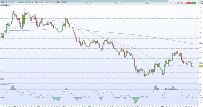 Brexit News: Negotiations Collapsing, Sterling (GBP) Under Pressure