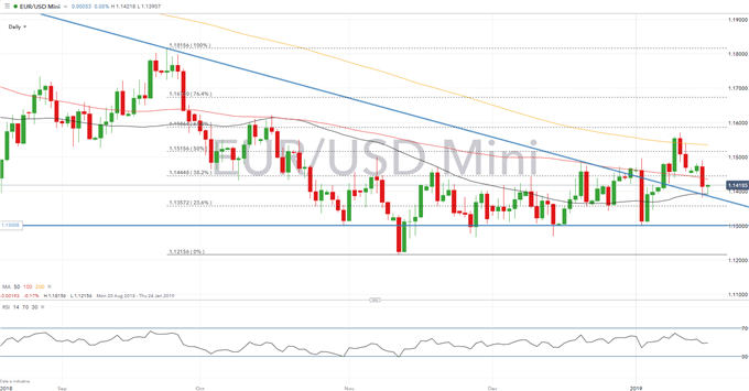 EURUSD Analysis: Draghi Sets Downbeat Tone, Notorious Fed Hawk Follows Doves
