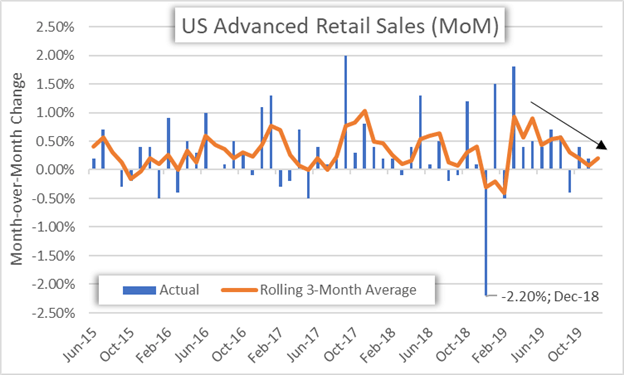 US Advanced Retail Sales Chart Historical Data